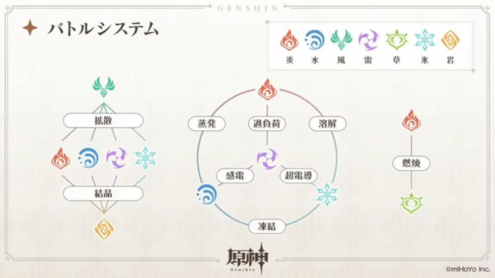 元素反応の仕組み - 原神(げんしん)攻略まとめwiki